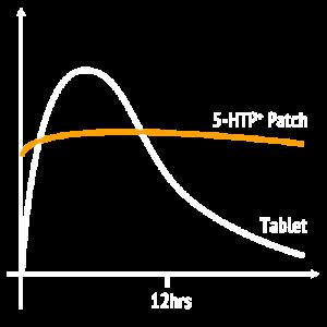 Slow Release 5-HTP